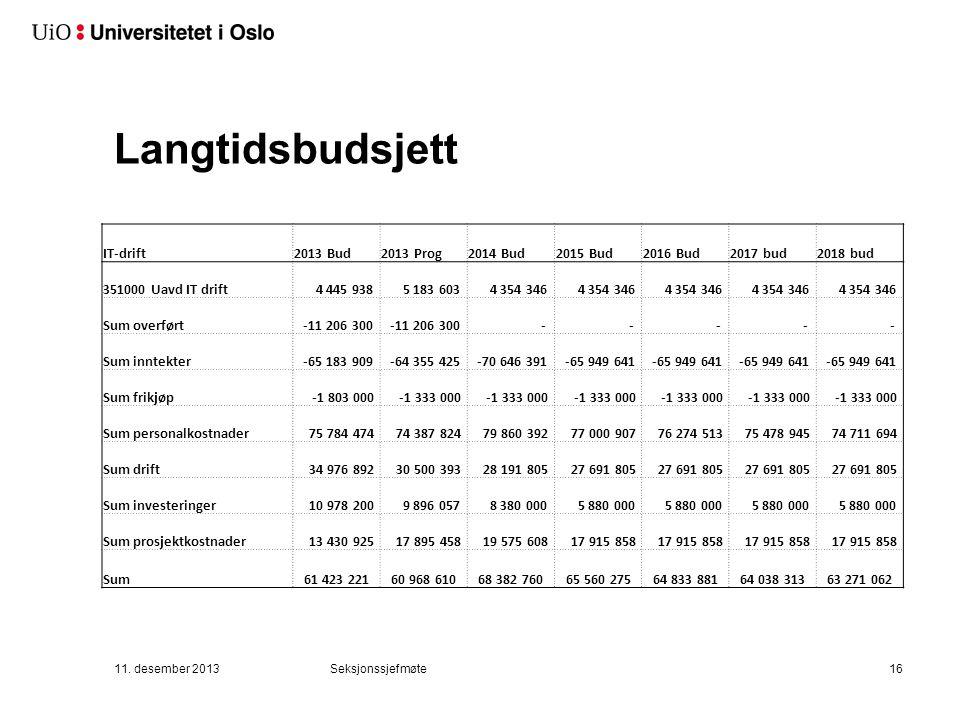 Langtidsbudsjett IT-drift2013 Bud2013 Prog2014 Bud2015 Bud2016 Bud2017 bud2018 bud 351000 Uavd IT drift 4 445 938 5 183 603 4 354 346 Sum overført -11