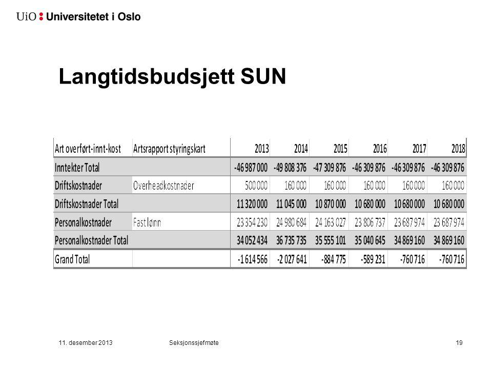 Langtidsbudsjett SUN 11. desember 2013Seksjonssjefmøte19