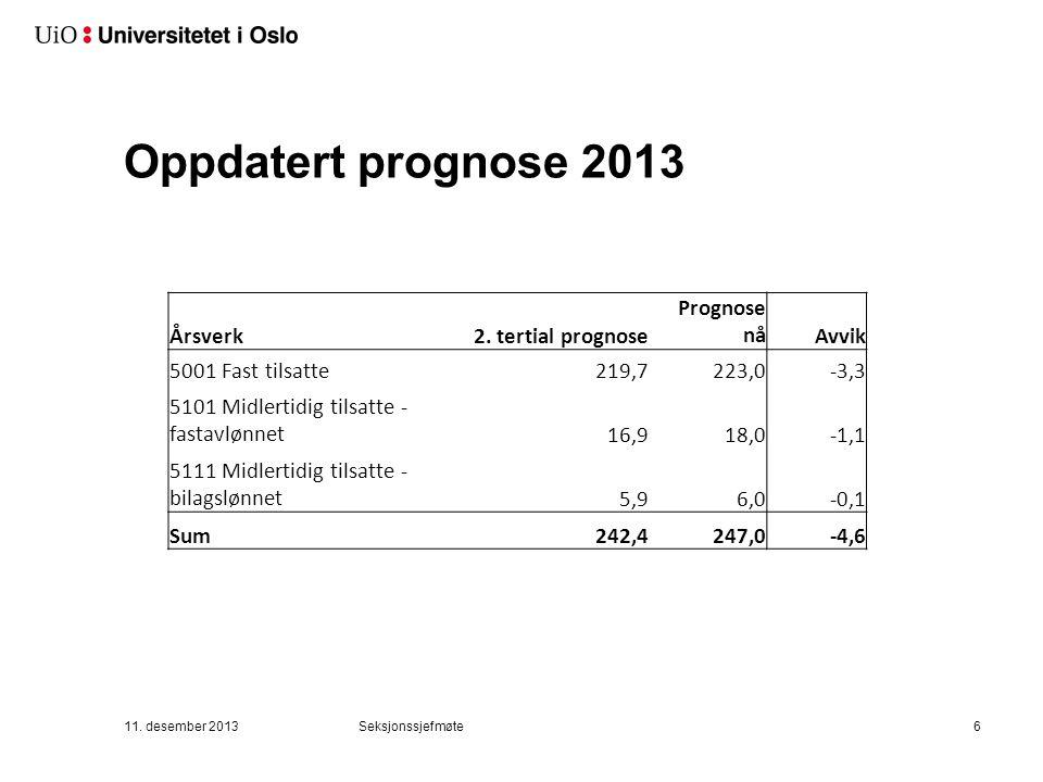 Oppdatert prognose 2013 11. desember 2013Seksjonssjefmøte6 Årsverk2. tertial prognose Prognose nåAvvik 5001 Fast tilsatte219,7223,0-3,3 5101 Midlertid