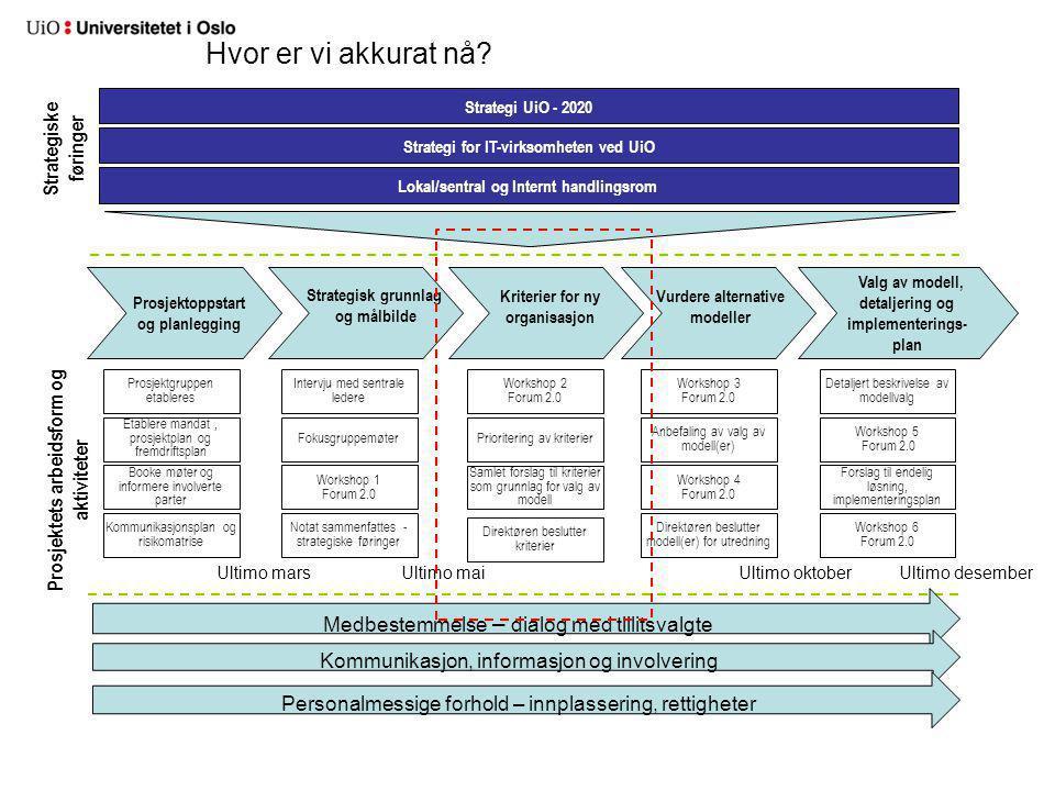 Workshop 3 Forum 2.0 Valg av modell, detaljering og implementerings- plan Vurdere alternative modeller Prosjektoppstart og planlegging Strategisk grunnlag og målbilde Kriterier for ny organisasjon Intervju med sentrale ledere Fokusgruppemøter Prosjektgruppen etableres Etablere mandat, prosjektplan og fremdriftsplan Workshop 2 Forum 2.0 Workshop 5 Forum 2.0 Forslag til endelig løsning, implementeringsplan Workshop 6 Forum 2.0 Prioritering av kriterier Anbefaling av valg av modell(er) Strategi for IT-virksomheten ved UiO Strategi UiO - 2020 Lokal/sentral og Internt handlingsrom Prosjektets arbeidsform og aktiviteter Strategiske føringer Booke møter og informere involverte parter Kommunikasjonsplan og risikomatrise Workshop 1 Forum 2.0 Notat sammenfattes - strategiske føringer Direktøren beslutter kriterier Direktøren beslutter modell(er) for utredning Workshop 4 Forum 2.0 Detaljert beskrivelse av modellvalg Samlet forslag til kriterier som grunnlag for valg av modell Medbestemmelse – dialog med tillitsvalgte Kommunikasjon, informasjon og involvering Personalmessige forhold – innplassering, rettigheter Ultimo marsUltimo maiUltimo oktoberUltimo desember Hvor er vi akkurat nå?