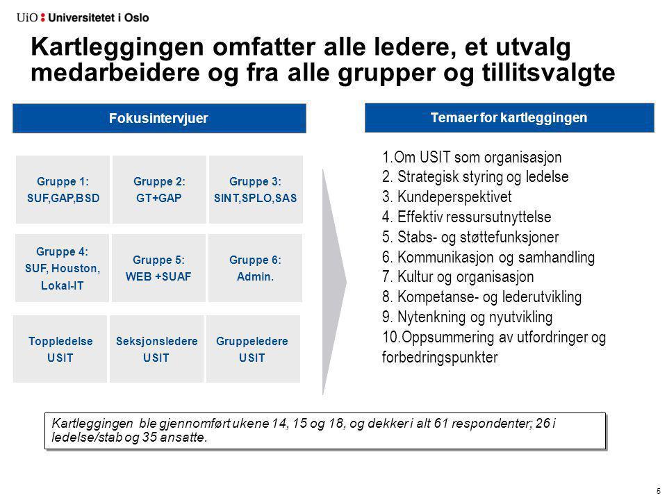 Temaer for kartleggingen 5 Fokusintervjuer Kartleggingen omfatter alle ledere, et utvalg medarbeidere og fra alle grupper og tillitsvalgte Kartlegging