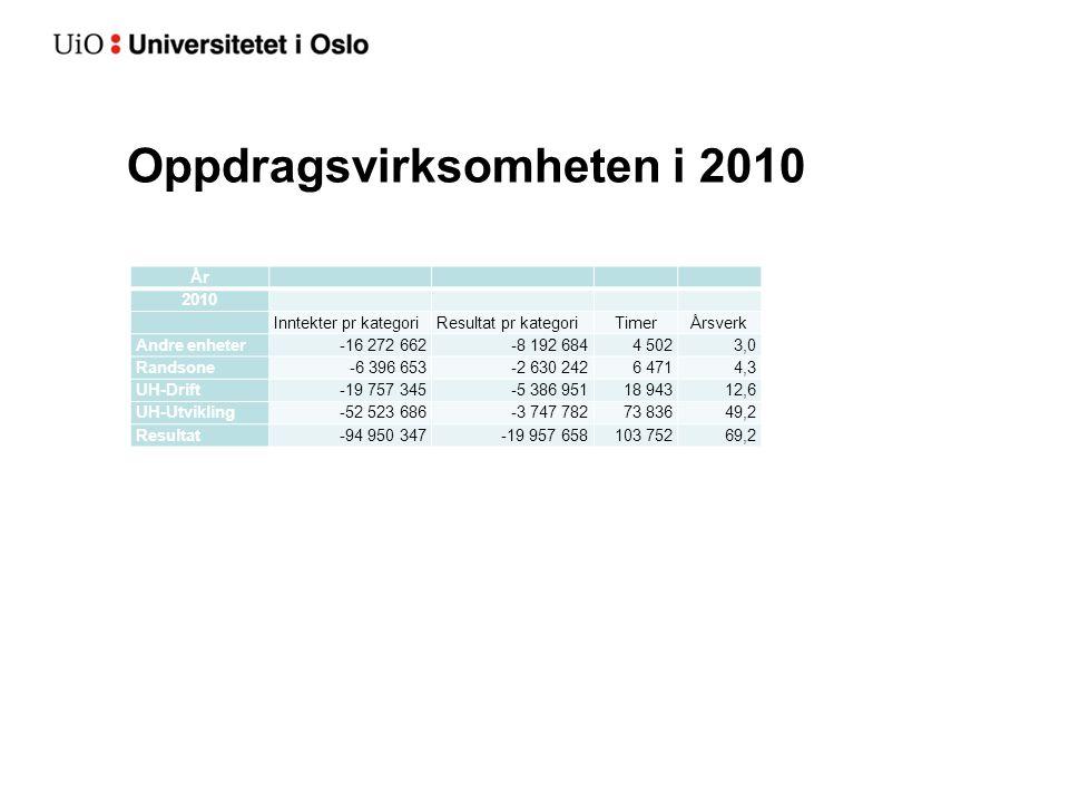 Oppdragsvirksomheten i 2010 År 2010 Inntekter pr kategoriResultat pr kategoriTimerÅrsverk Andre enheter-16 272 662-8 192 6844 5023,0 Randsone-6 396 65