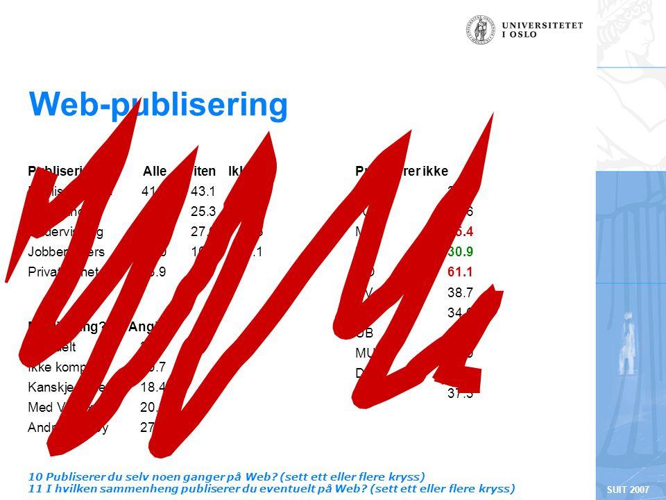 SUIT 2007 Web-publisering Publisering?Angitt Uaktuelt30.9 Ikke komp19.7 Kanskje senere18.4 Med Vortex20.8 Andre verktøy27.3 10 Publiserer du selv noen ganger på Web.