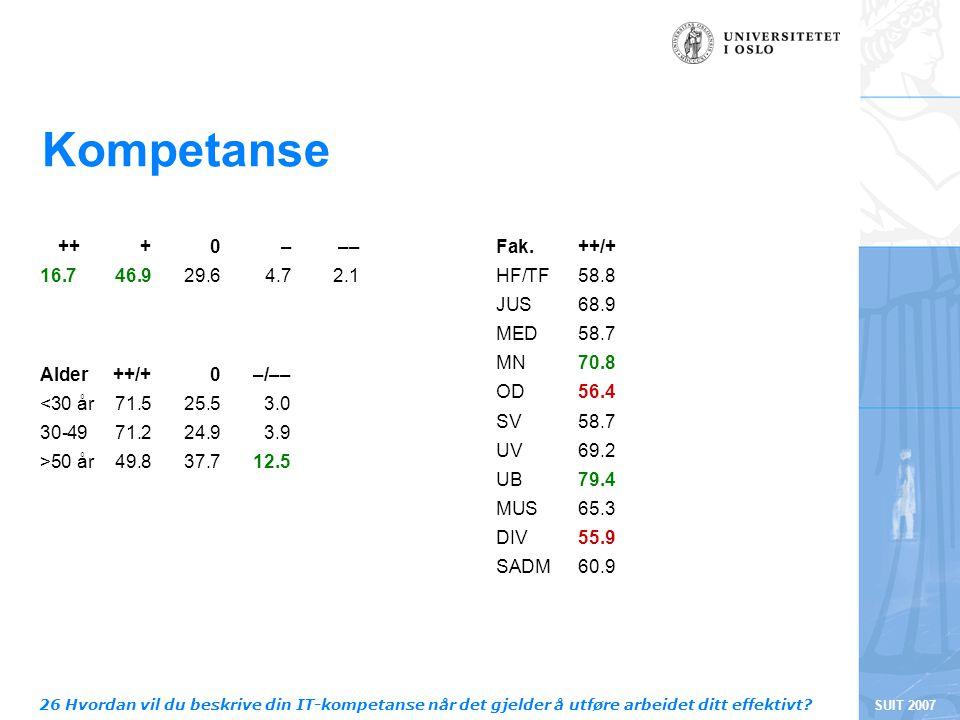 SUIT 2007 Kompetanse +++0––– 16.746.929.64.72.1 Fak.++/+ HF/TF58.8 JUS68.9 MED58.7 MN70.8 OD56.4 SV58.7 UV69.2 UB79.4 MUS65.3 DIV55.9 SADM60.9 Alder++