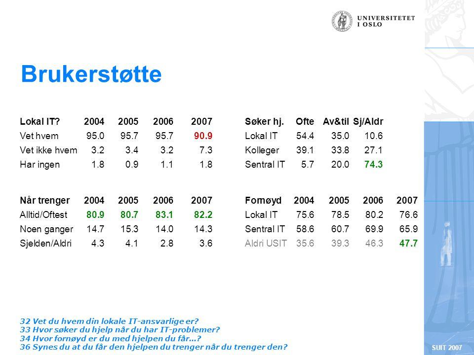 SUIT 2007 Brukerstøtte 32 Vet du hvem din lokale IT-ansvarlige er.