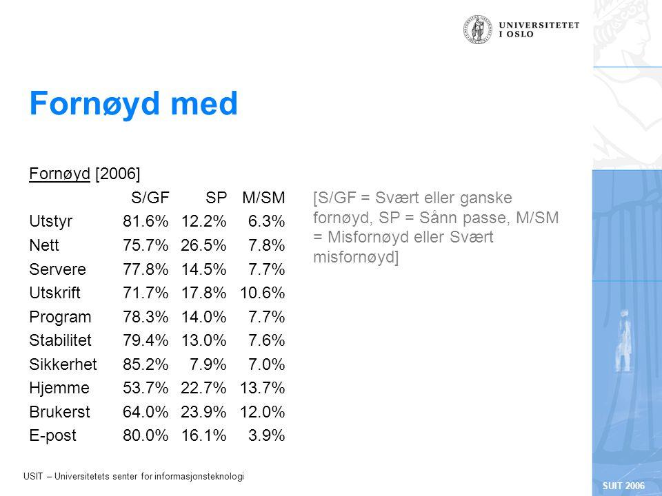 USIT – Universitetets senter for informasjonsteknologi SUIT 2006 Fornøyd med Fornøyd [2006] S/GFSPM/SM Utstyr81.6%12.2%6.3% Nett75.7%26.5%7.8% Servere77.8%14.5%7.7% Utskrift71.7%17.8%10.6% Program78.3%14.0%7.7% Stabilitet79.4%13.0%7.6% Sikkerhet85.2%7.9%7.0% Hjemme53.7%22.7%13.7% Brukerst64.0%23.9%12.0% E-post80.0%16.1%3.9% [S/GF = Svært eller ganske fornøyd, SP = Sånn passe, M/SM = Misfornøyd eller Svært misfornøyd]