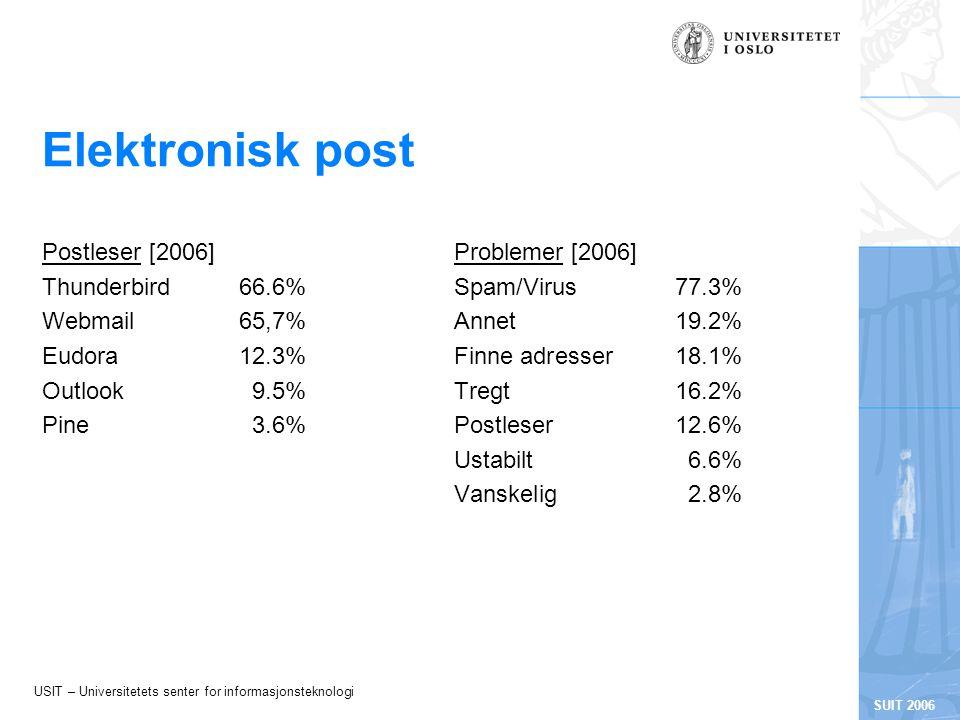USIT – Universitetets senter for informasjonsteknologi SUIT 2006 Elektronisk post Postleser [2006] Thunderbird66.6% Webmail65,7% Eudora12.3% Outlook9.5% Pine3.6% Problemer [2006] Spam/Virus77.3% Annet19.2% Finne adresser18.1% Tregt16.2% Postleser12.6% Ustabilt6.6% Vanskelig2.8%