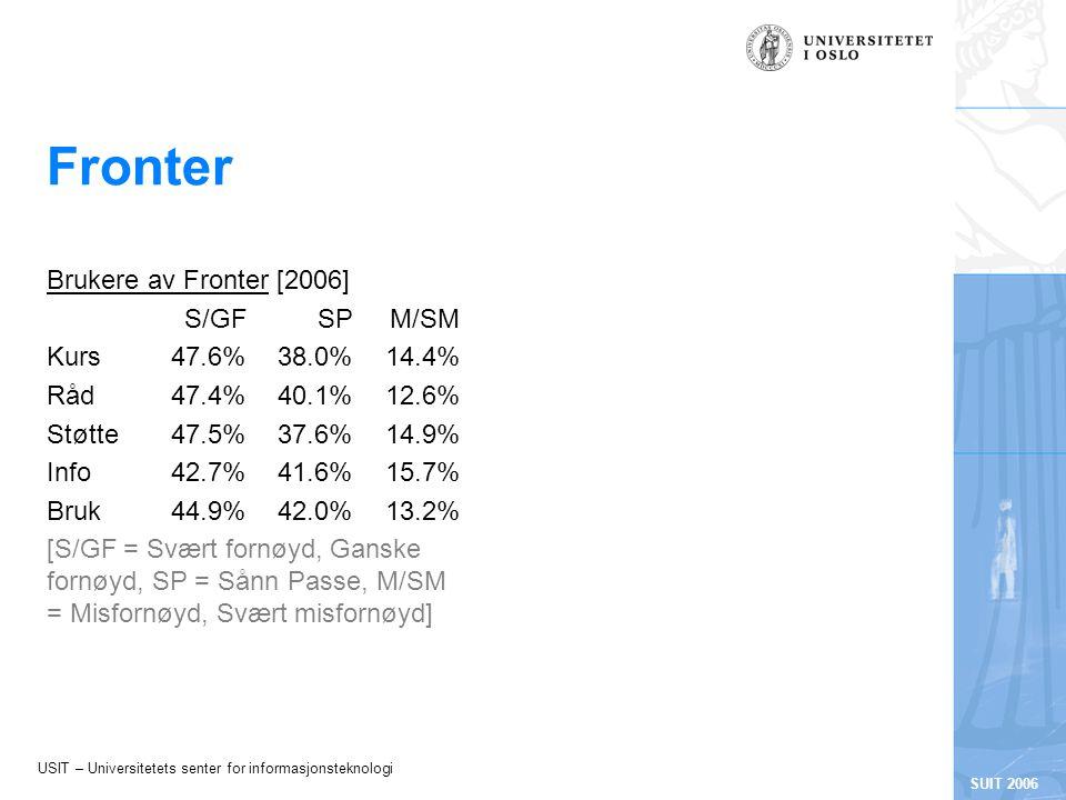 USIT – Universitetets senter for informasjonsteknologi SUIT 2006 Fronter Brukere av Fronter [2006] S/GFSPM/SM Kurs47.6%38.0%14.4% Råd47.4%40.1%12.6% Støtte47.5%37.6%14.9% Info42.7%41.6%15.7% Bruk44.9%42.0%13.2% [S/GF = Svært fornøyd, Ganske fornøyd, SP = Sånn Passe, M/SM = Misfornøyd, Svært misfornøyd]