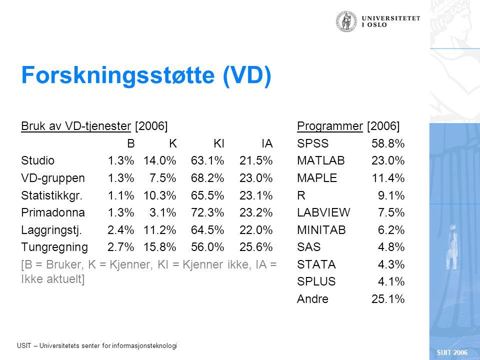 USIT – Universitetets senter for informasjonsteknologi SUIT 2006 Forskningsstøtte (VD) Bruk av VD-tjenester [2006] BKKIIA Studio1.3%14.0%63.1%21.5% VD-gruppen1.3%7.5%68.2%23.0% Statistikkgr.1.1%10.3%65.5%23.1% Primadonna1.3%3.1%72.3%23.2% Laggringstj.2.4%11.2%64.5%22.0% Tungregning2.7%15.8%56.0%25.6% [B = Bruker, K = Kjenner, KI = Kjenner ikke, IA = Ikke aktuelt] Programmer [2006] SPSS58.8% MATLAB23.0% MAPLE11.4% R9.1% LABVIEW7.5% MINITAB6.2% SAS4.8% STATA4.3% SPLUS4.1% Andre25.1%