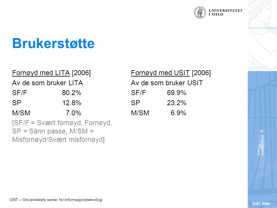 USIT – Universitetets senter for informasjonsteknologi SUIT 2006 Brukerstøtte Fornøyd med LITA [2006] Av de som bruker LITA SF/F80.2% SP12.8% M/SM7.0% [SF/F = Svært fornøyd, Fornøyd, SP = Sånn passe, M/SM = Misfornøyd/Svært misfornøyd] Fornøyd med USIT [2006] Av de som bruker USIT SF/F69.9% SP23.2% M/SM6.9%