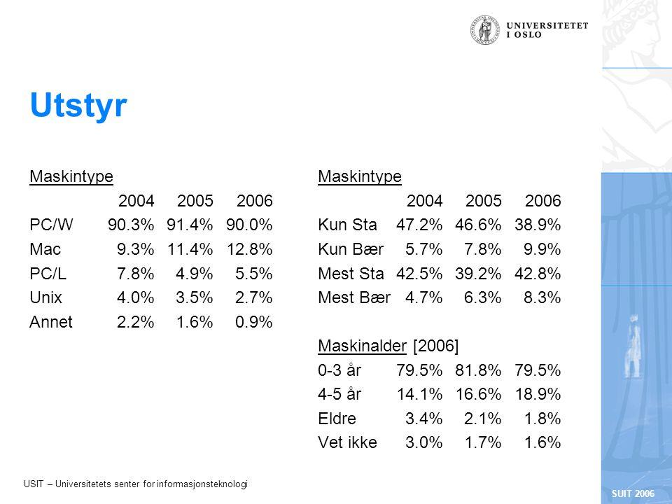 USIT – Universitetets senter for informasjonsteknologi SUIT 2006 Utstyr Maskintype 200420052006 PC/W90.3%91.4%90.0% Mac9.3%11.4%12.8% PC/L7.8%4.9%5.5% Unix4.0%3.5%2.7% Annet2.2%1.6%0.9% Maskintype 200420052006 Kun Sta47.2%46.6%38.9% Kun Bær5.7%7.8%9.9% Mest Sta42.5%39.2%42.8% Mest Bær4.7%6.3%8.3% Maskinalder [2006] 0-3 år79.5%81.8%79.5% 4-5 år14.1%16.6%18.9% Eldre3.4%2.1%1.8% Vet ikke3.0%1.7%1.6%