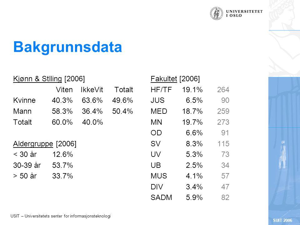 USIT – Universitetets senter for informasjonsteknologi SUIT 2006 Bakgrunnsdata Kjønn & Stlling [2006] VitenIkkeVitTotalt Kvinne40.3%63.6%49.6% Mann58.3%36.4%50.4% Totalt60.0%40.0% Aldergruppe [2006] < 30 år12.6% 30-39 år53.7% > 50 år33.7% Fakultet [2006] HF/TF19.1%264 JUS6.5%90 MED18.7%259 MN19.7%273 OD6.6%91 SV8.3%115 UV5.3%73 UB2.5%34 MUS4.1%57 DIV3.4%47 SADM5.9%82