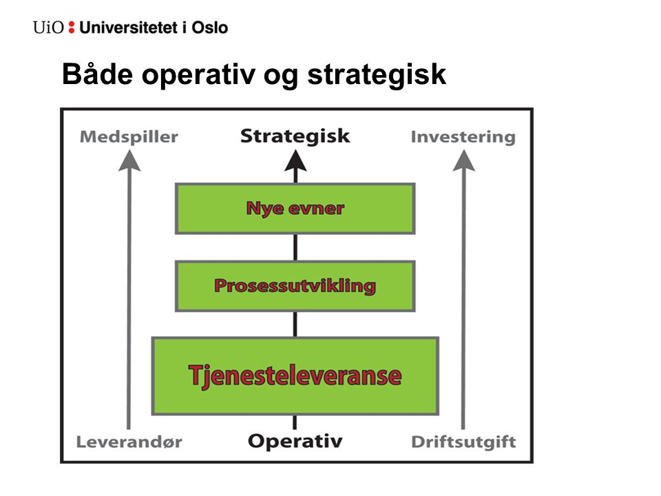 Både operativ og strategisk