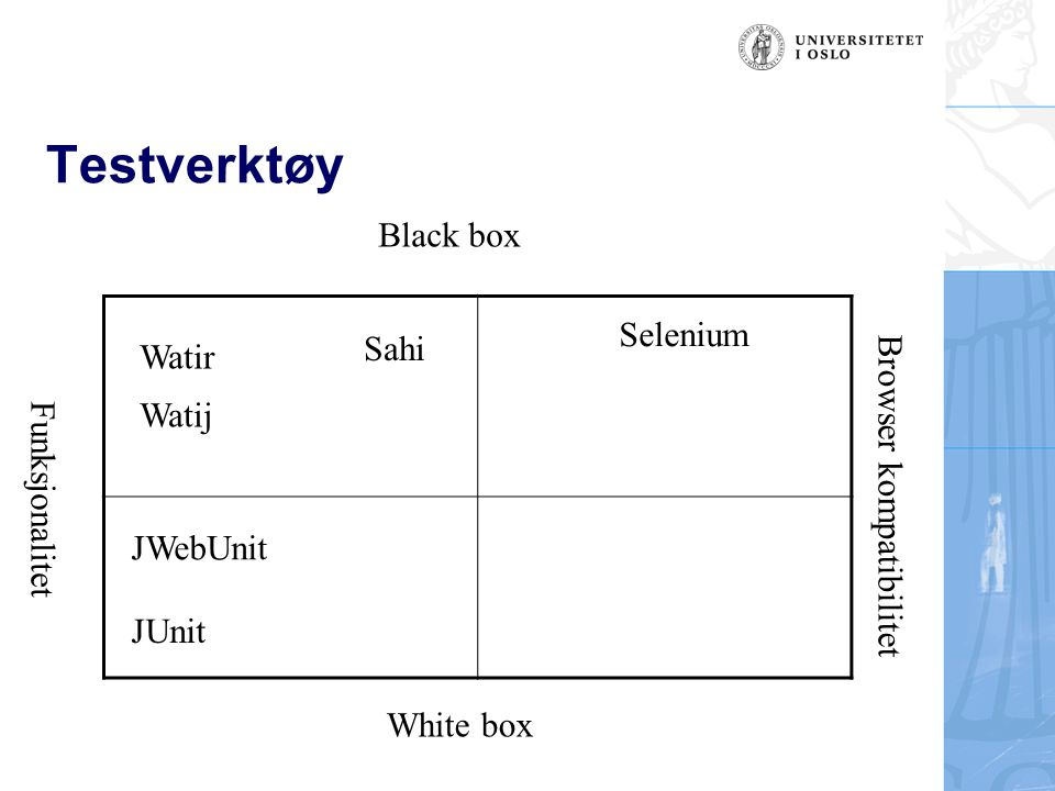 Testverktøy Selenium JUnit Watir Watij JWebUnit Black box White box Browser kompatibilitet Funksjonalitet Sahi