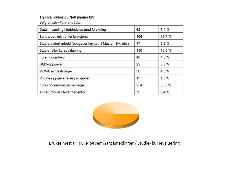 Brukes mest til: Kurs- og seminarpåmeldinger / Studie- kursevaluering