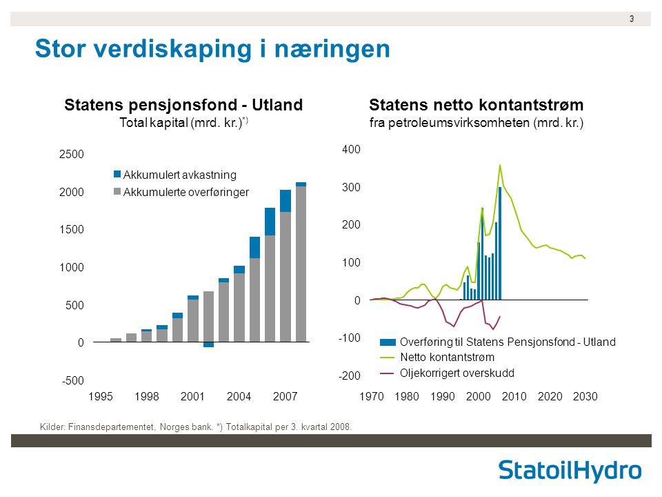 3 3 Stor verdiskaping i næringen Kilder: Finansdepartementet, Norges bank. *) Totalkapital per 3. kvartal 2008. Statens netto kontantstrøm fra petrole