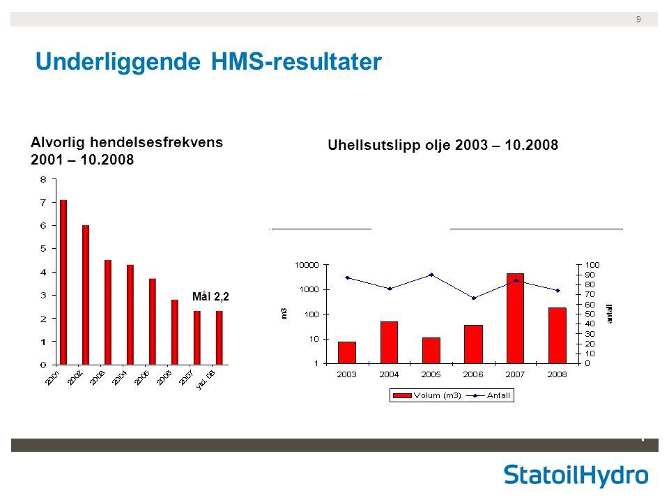 9 Alvorlig hendelsesfrekvens 2001 – 10.2008 Underliggende HMS-resultater Mål 2,2 Uhellsutslipp olje 2003 – 10.2008