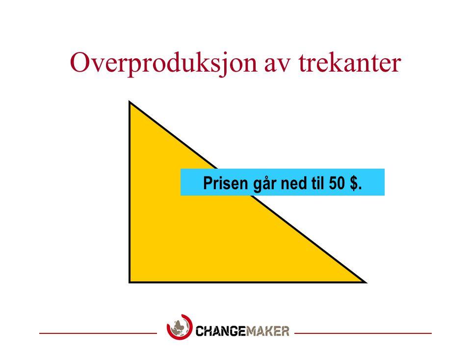 Overproduksjon av trekanter Prisen går ned til 50 $.