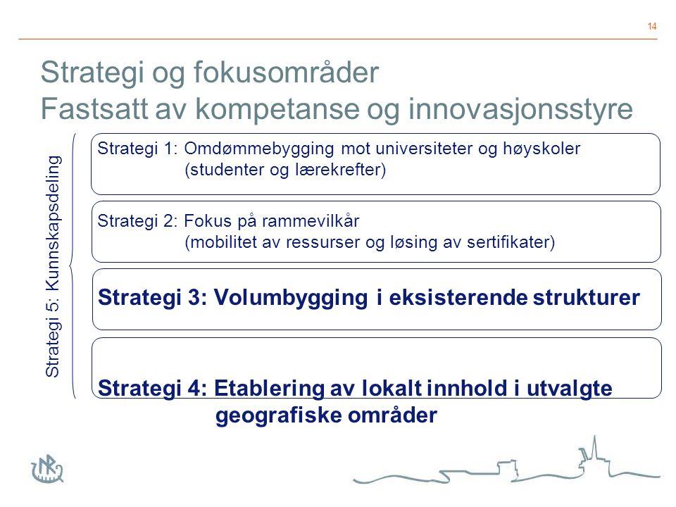 14 Strategi og fokusområder Fastsatt av kompetanse og innovasjonsstyre Strategi 1: Omdømmebygging mot universiteter og høyskoler (studenter og lærekrefter) Strategi 2: Fokus på rammevilkår (mobilitet av ressurser og løsing av sertifikater) Strategi 3: Volumbygging i eksisterende strukturer Strategi 4: Etablering av lokalt innhold i utvalgte geografiske områder Strategi 5: Kunnskapsdeling