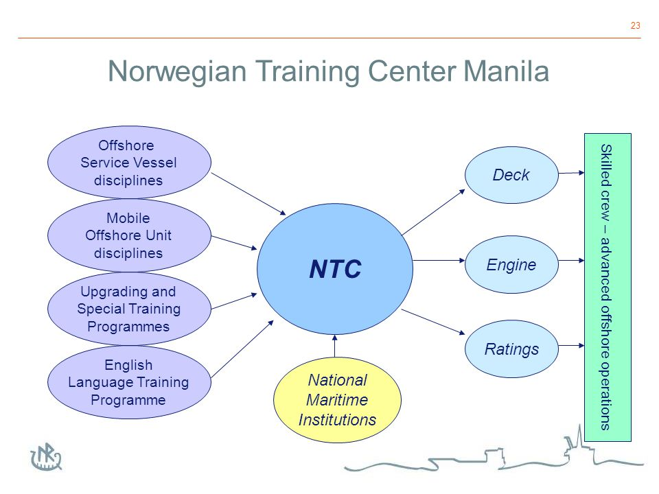 23 Norwegian Training Center Manila NTC National Maritime Institutions Offshore Service Vessel disciplines Deck Engine Ratings Skilled crew – advanced offshore operations Mobile Offshore Unit disciplines English Language Training Programme Upgrading and Special Training Programmes