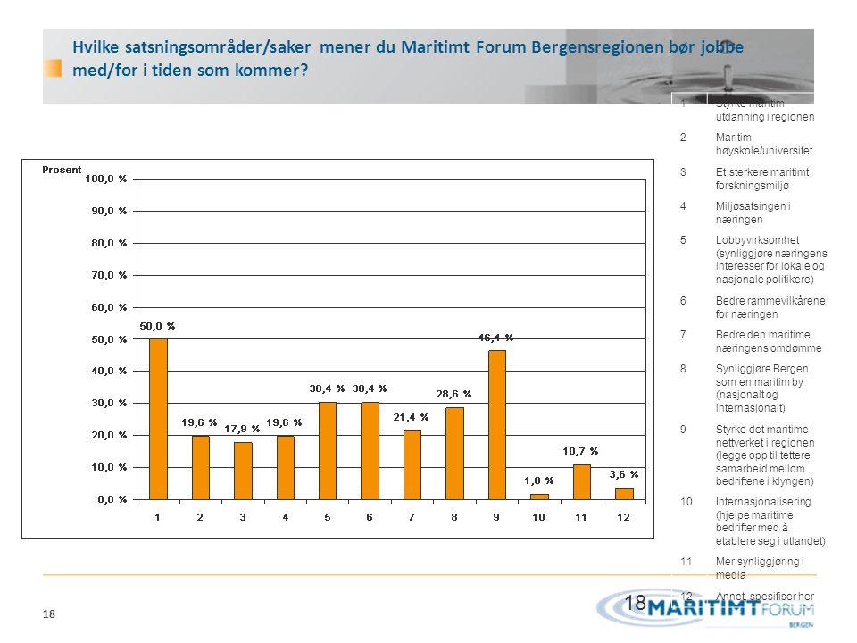 18 Hvilke satsningsområder/saker mener du Maritimt Forum Bergensregionen bør jobbe med/for i tiden som kommer? 1Styrke maritim utdanning i regionen 2M