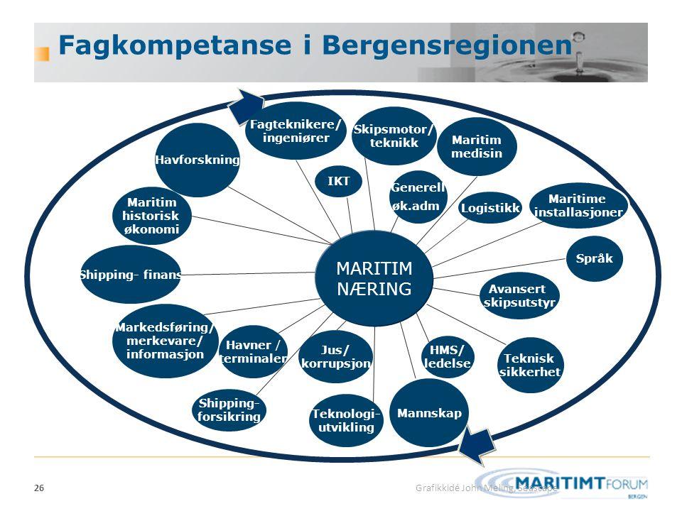 26 Fagkompetanse i Bergensregionen Skips- mekling Havner og terminaler Maritim FoU Spesialiserte skipsverft Maritim utdanning Ship management Shipping