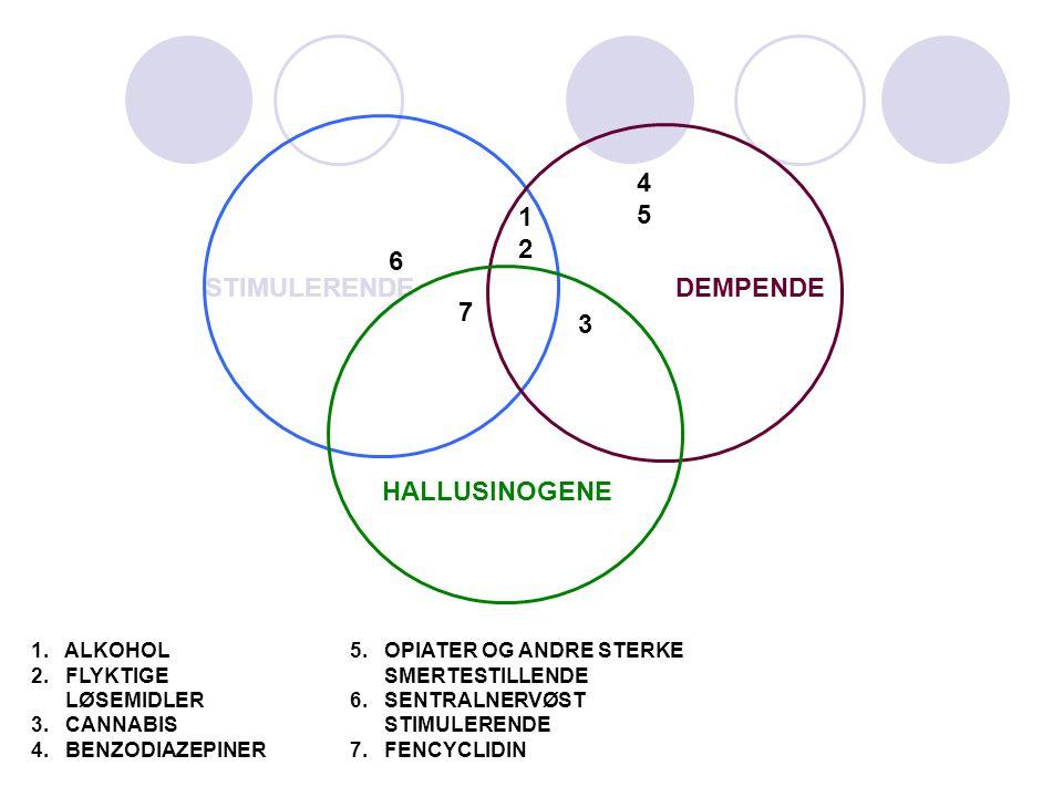 STIMULERENDEDEMPENDE HALLUSINOGENE 1212 6 7 3 4545 1. ALKOHOL5. OPIATER OG ANDRE STERKE 2. FLYKTIGE SMERTESTILLENDE LØSEMIDLER6. SENTRALNERVØST 3. CAN