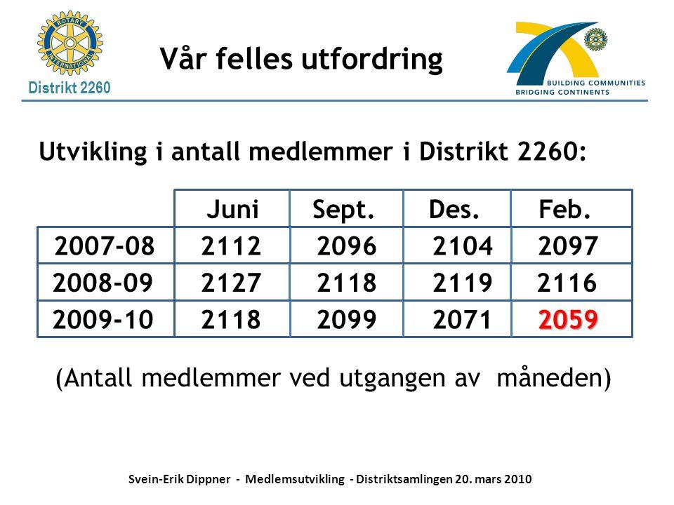 Distrikt 2260 Vår felles utfordring JuniFeb.Des.Sept. 2007-08 2008-09 2009-10 2059 2118 (Antall medlemmer ved utgangen av måneden) 2112 2127 2096 2118
