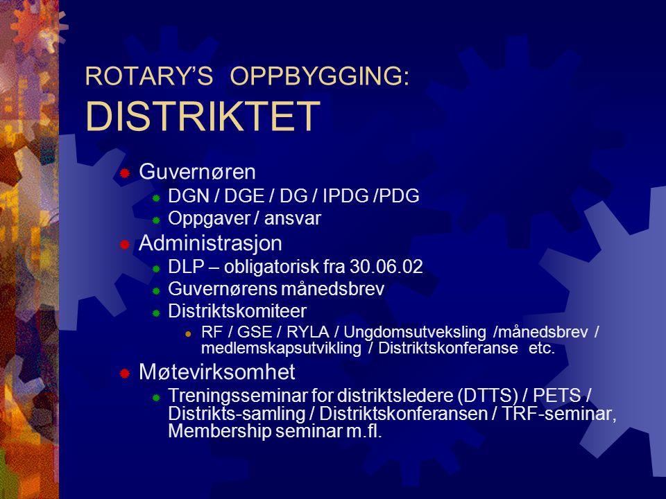 ROTARY'S OPPBYGGING: DISTRIKTET  Guvernøren  DGN / DGE / DG / IPDG /PDG  Oppgaver / ansvar  Administrasjon  DLP – obligatorisk fra 30.06.02  Guv