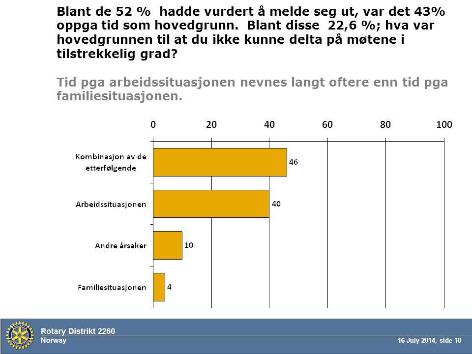 16 July 2014, side 18 Blant de 52 % hadde vurdert å melde seg ut, var det 43% oppga tid som hovedgrunn. Blant disse 22,6 %; hva var hovedgrunnen til a