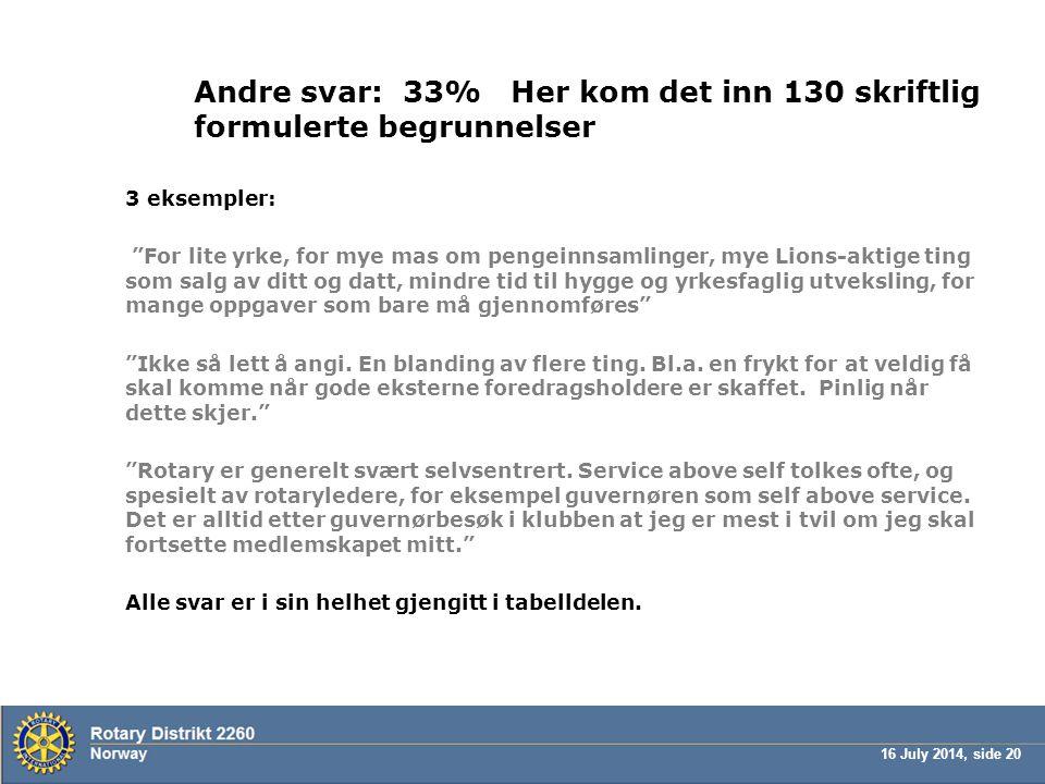 """16 July 2014, side 20 Andre svar: 33% Her kom det inn 130 skriftlig formulerte begrunnelser 3 eksempler: """"For lite yrke, for mye mas om pengeinnsamlin"""
