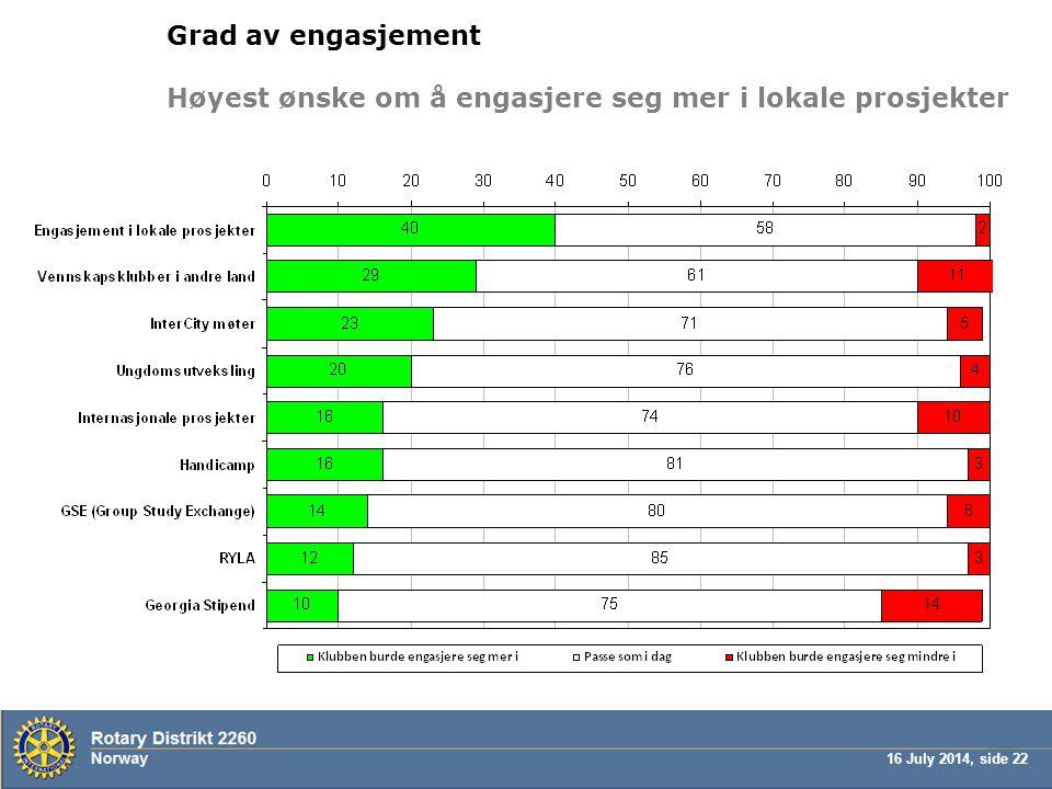 16 July 2014, side 22 Grad av engasjement Høyest ønske om å engasjere seg mer i lokale prosjekter