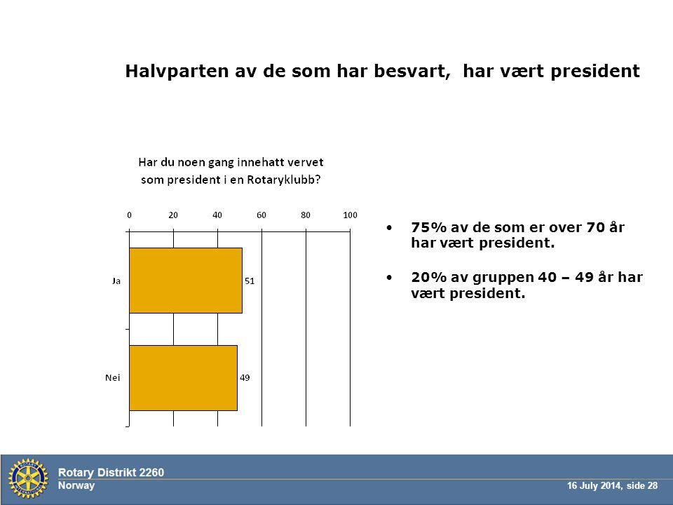 16 July 2014, side 28 Halvparten av de som har besvart, har vært president 75% av de som er over 70 år har vært president.