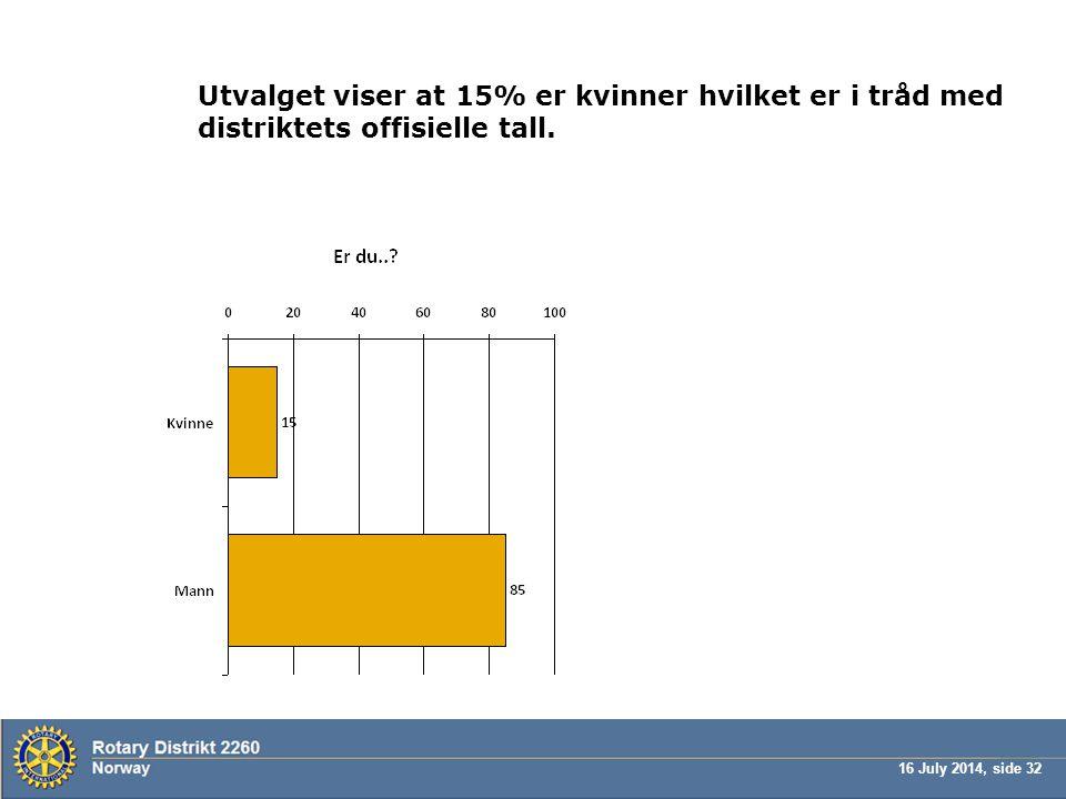 16 July 2014, side 32 Utvalget viser at 15% er kvinner hvilket er i tråd med distriktets offisielle tall.