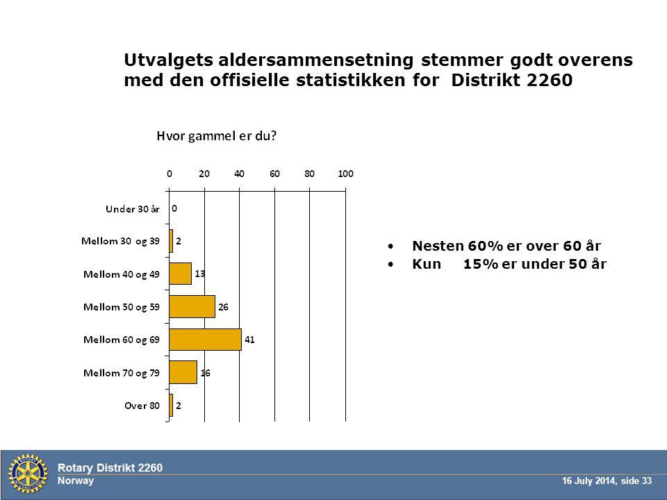 16 July 2014, side 33 Utvalgets aldersammensetning stemmer godt overens med den offisielle statistikken for Distrikt 2260 Nesten 60% er over 60 år Kun 15% er under 50 år