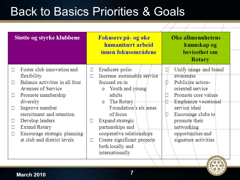7 March 2010 Back to Basics Priorities & Goals Støtte og styrke klubbeneFokusere på- og øke humanitært arbeid innen fokusområdene Øke allmennhetens kunnskap og bevissthet om Rotary  Foster club innovation and flexibility  Balance activities in all four Avenues of Service  Promote membership diversity  Improve member recruitment and retention  Develop leaders  Extend Rotary  Encourage strategic planning at club and district levels  Eradicate polio  Increase sustainable service focused on in oYouth and young adults oThe Rotary Foundation ' s six areas of focus  Expand strategic partnerships and cooperative relationships  Create significant projects both locally and internationally  Unify image and brand awareness  Publicize action- oriented service  Promote core values  Emphasize vocational service ideal  Encourage clubs to promote their networking opportunities and signature activities