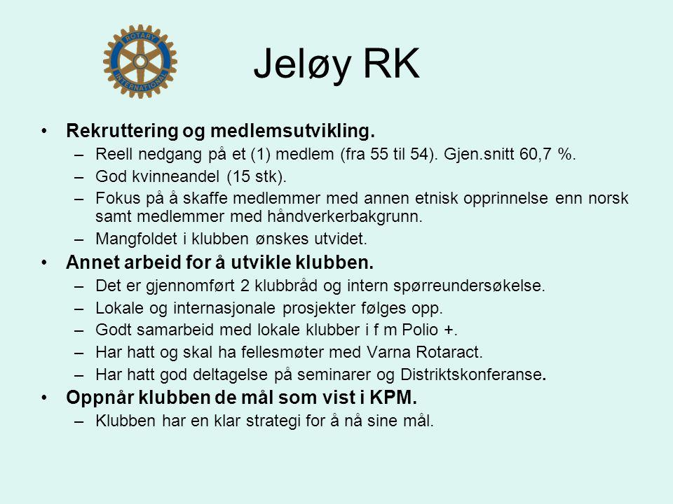 Jeløy RK Rekruttering og medlemsutvikling. –Reell nedgang på et (1) medlem (fra 55 til 54). Gjen.snitt 60,7 %. –God kvinneandel (15 stk). –Fokus på å