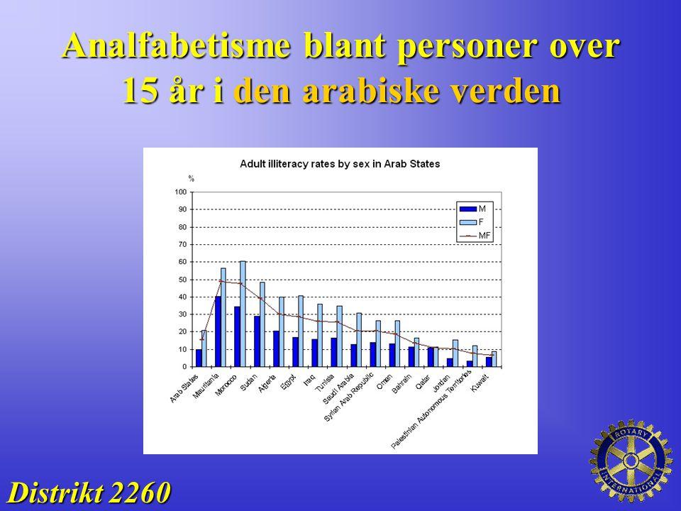 Analfabetisme blant personer over 15 år i den arabiske verden Distrikt 2260