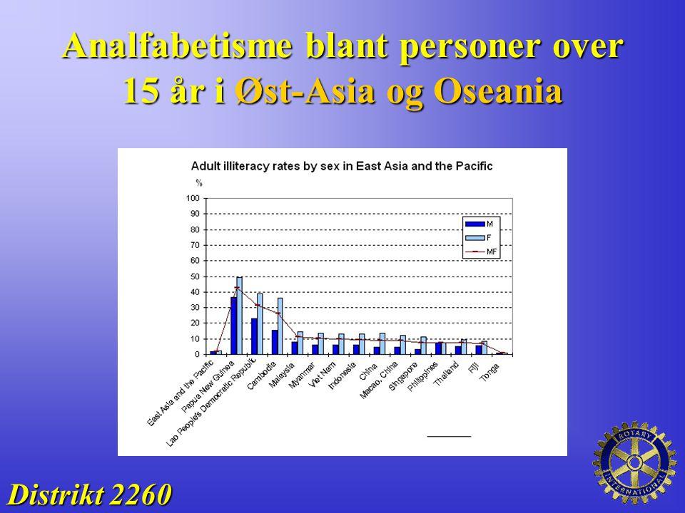 Analfabetisme blant personer over 15 år i Øst-Asia og Oseania Distrikt 2260