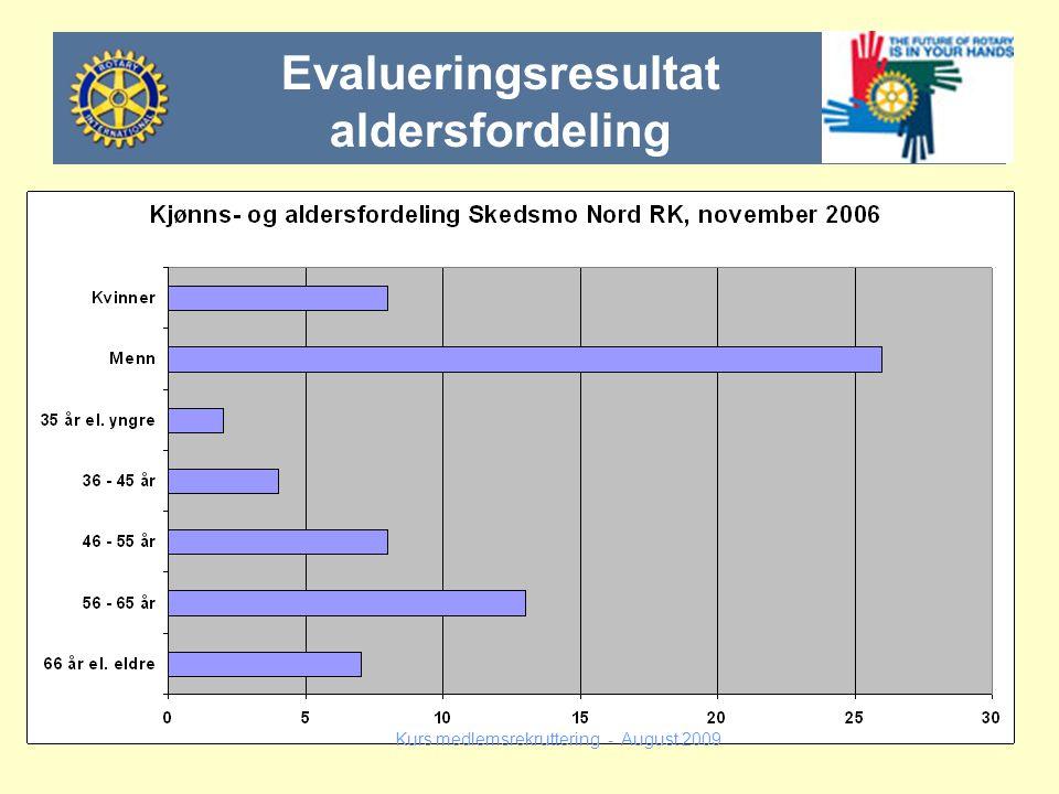 Kurs medlemsrekruttering - August 2009 Evalueringsresultat aldersfordeling