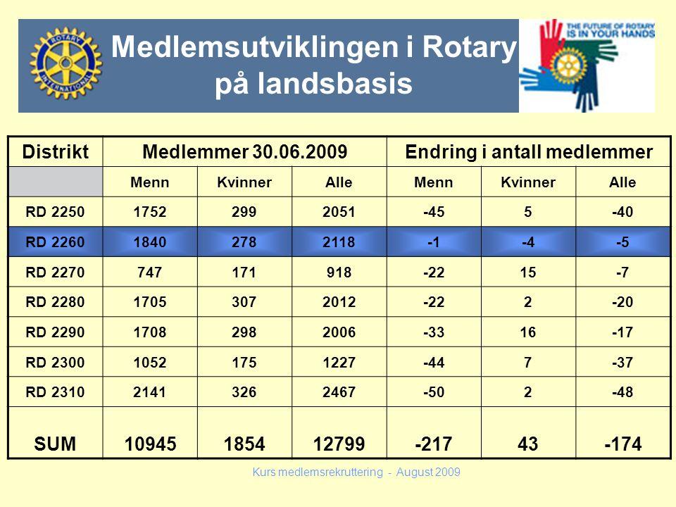 DistriktMedlemmer 30.06.2009Endring i antall medlemmer MennKvinnerAlleMennKvinnerAlle RD 225017522992051-455-40 RD 226018402782118-4-5 RD 227074717191