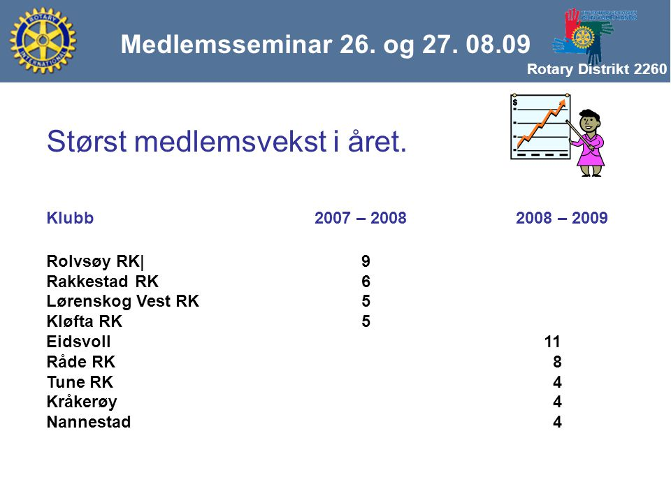 Rotary Distrikt 2260 Medlemsseminar 26. og 27. 08.09 Størst medlemsvekst i året. Klubb 2007 – 20082008 – 2009 Rolvsøy RK| 9 Rakkestad RK 6 Lørenskog V