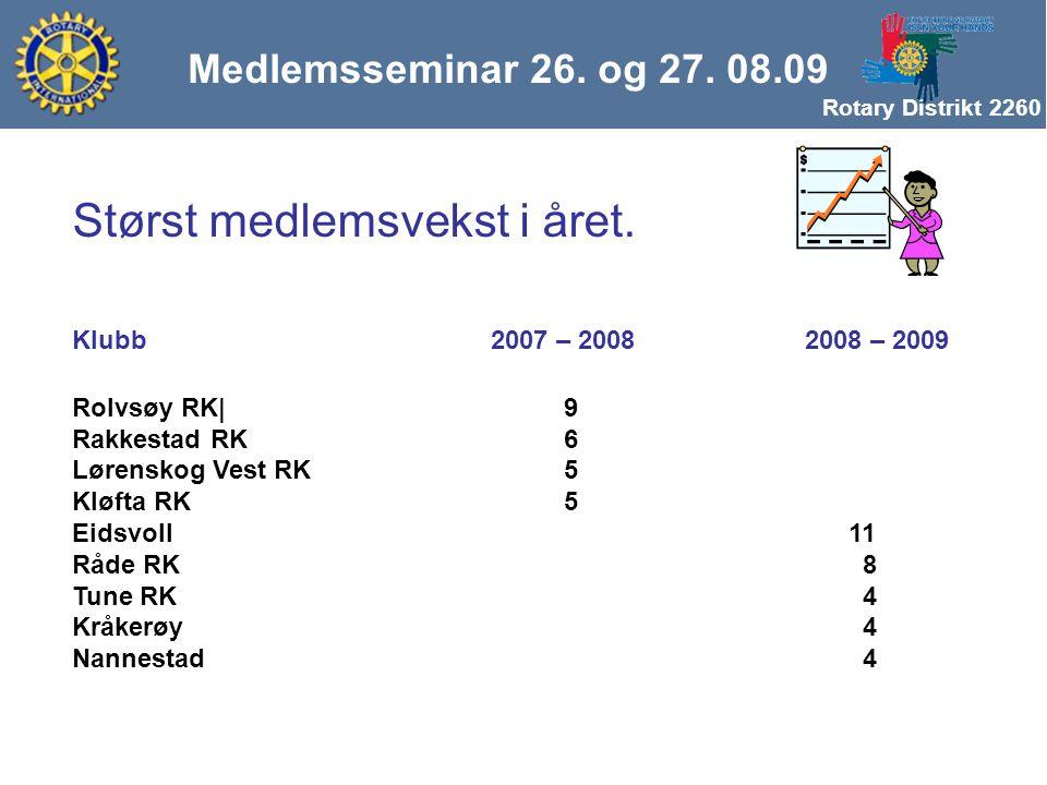 Rotary Distrikt 2260 Medlemsseminar 26. og 27. 08.09 Størst medlemsvekst i året.