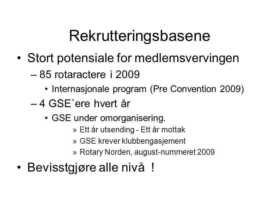 Rekrutteringsbasene Stort potensiale for medlemsvervingen –85 rotaractere i 2009 Internasjonale program (Pre Convention 2009) –4 GSE`ere hvert år GSE