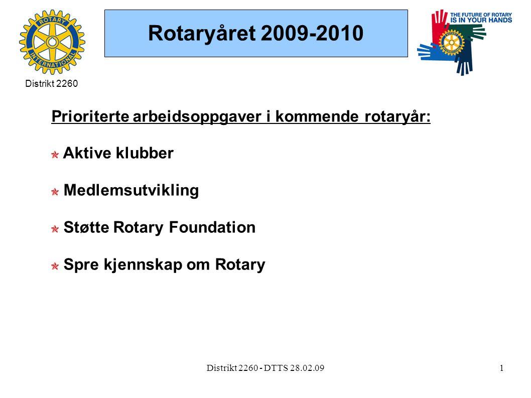 Distrikt 2260 - DTTS 28.02.091 Rotaryåret 2009-2010 Prioriterte arbeidsoppgaver i kommende rotaryår: Aktive klubber Medlemsutvikling Støtte Rotary Foundation Spre kjennskap om Rotary Distrikt 2260