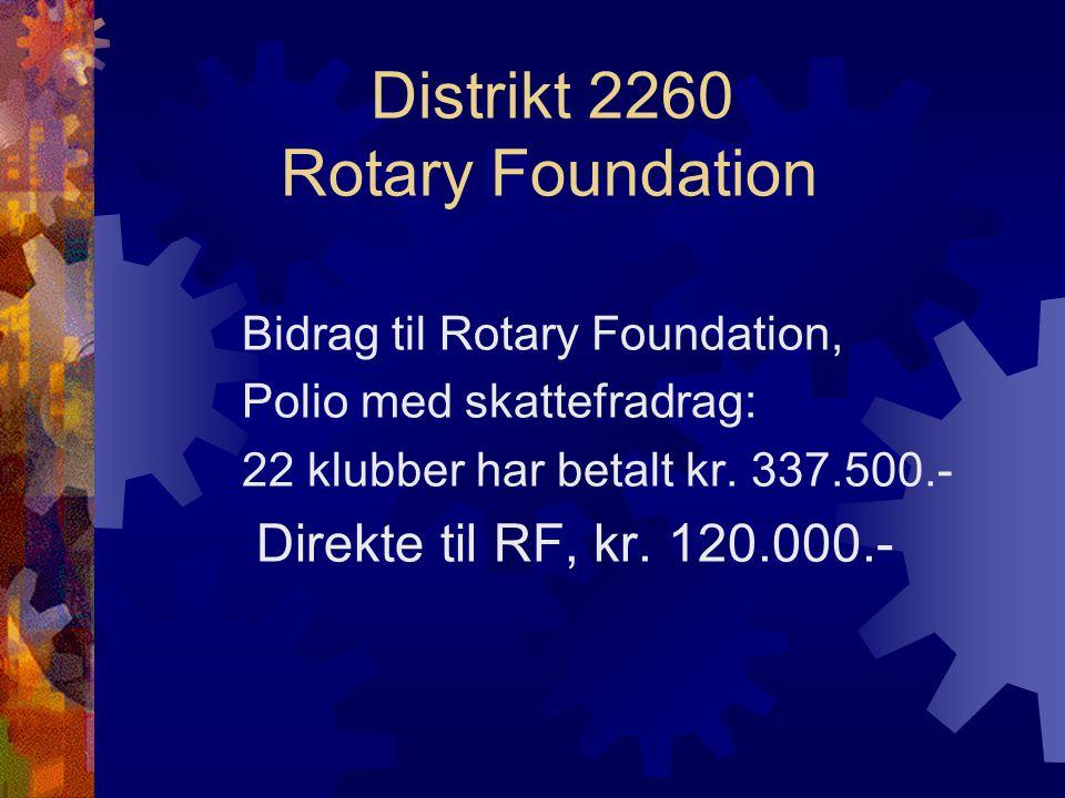 Distrikt 2260 Rotary Foundation Bidrag til Rotary Foundation, Polio med skattefradrag: 22 klubber har betalt kr. 337.500.- Direkte til RF, kr. 120.000