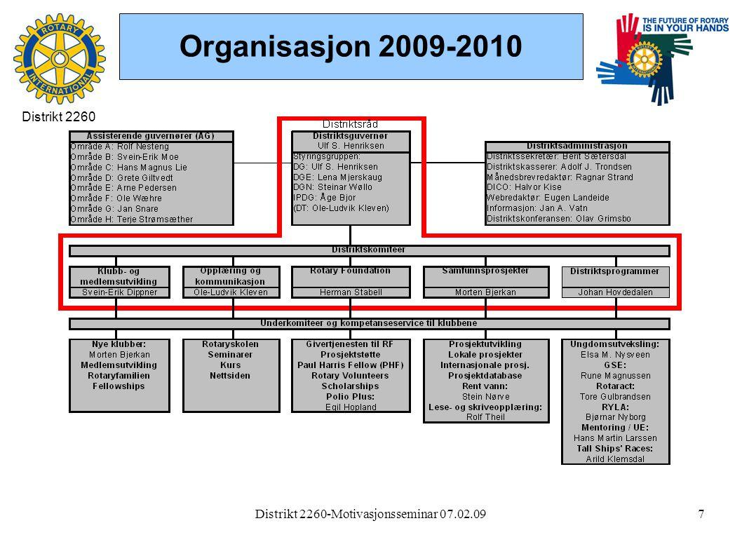 Distrikt 2260-Motivasjonsseminar 07.02.097 Organisasjon 2009-2010 Distrikt 2260