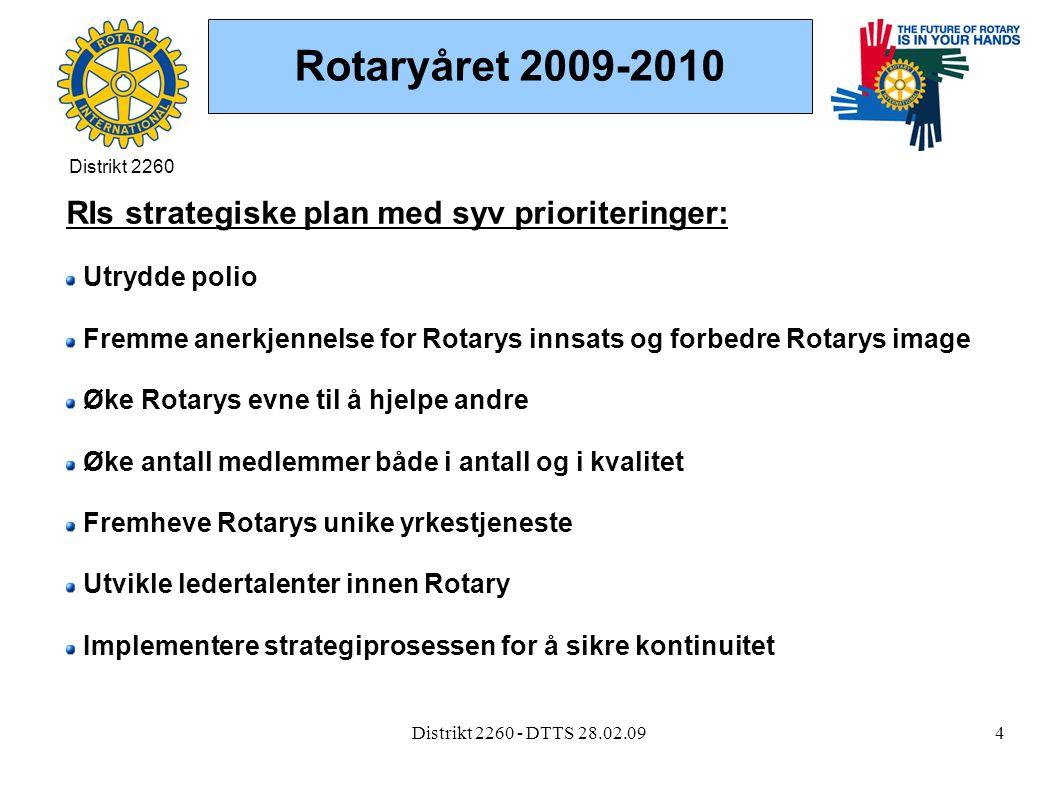 Distrikt 2260 - DTTS 28.02.094 Rotaryåret 2009-2010 RIs strategiske plan med syv prioriteringer: Utrydde polio Fremme anerkjennelse for Rotarys innsats og forbedre Rotarys image Øke Rotarys evne til å hjelpe andre Øke antall medlemmer både i antall og i kvalitet Fremheve Rotarys unike yrkestjeneste Utvikle ledertalenter innen Rotary Implementere strategiprosessen for å sikre kontinuitet Distrikt 2260