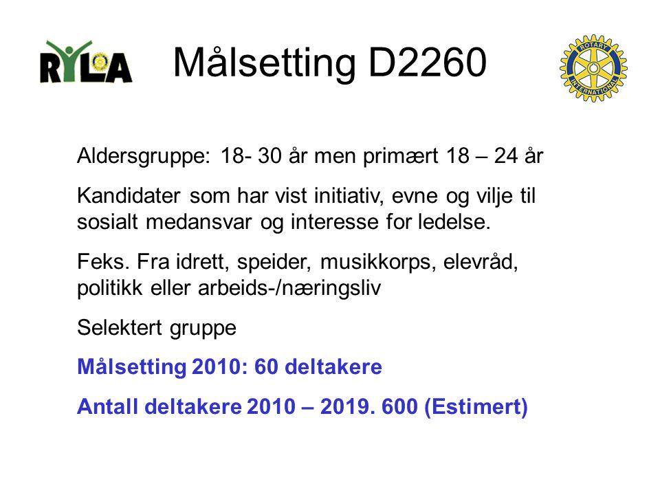 Målsetting D2260 Aldersgruppe: 18- 30 år men primært 18 – 24 år Kandidater som har vist initiativ, evne og vilje til sosialt medansvar og interesse for ledelse.