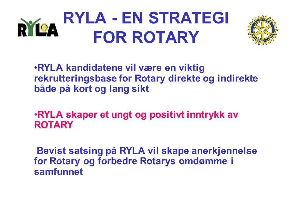RYLA - EN STRATEGI FOR ROTARY RYLA kandidatene vil være en viktig rekrutteringsbase for Rotary direkte og indirekte både på kort og lang sikt RYLA skaper et ungt og positivt inntrykk av ROTARY Bevist satsing på RYLA vil skape anerkjennelse for Rotary og forbedre Rotarys omdømme i samfunnet